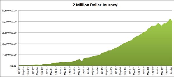 2 million dollar jourhey graph