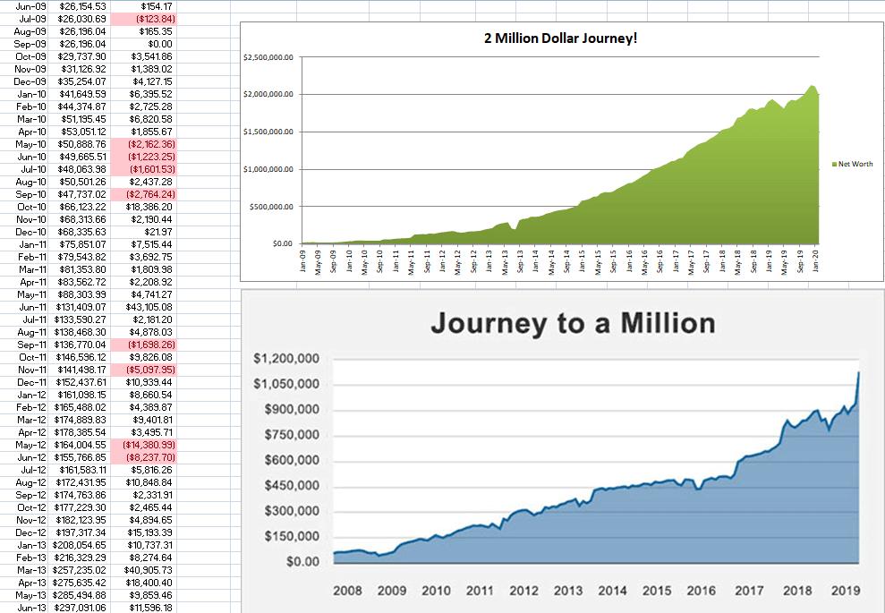 2 million dollar net worth
