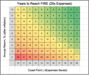 a table showing many years it would take you to reach FIRE and what your coast point would be