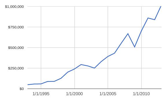 401k millionaire graph