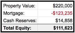 gráfico que calcula o valor do aluguel.  Valor total do ativo menos hipoteca pendente