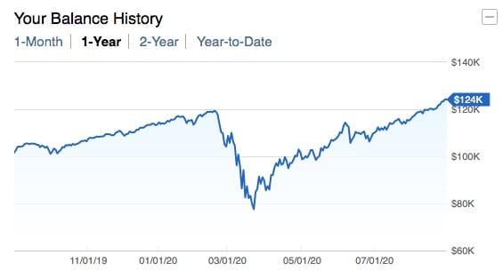 gráfico mostrando o crescimento de 1 ano da conta IRA