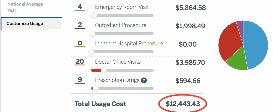 expensive healthcare example