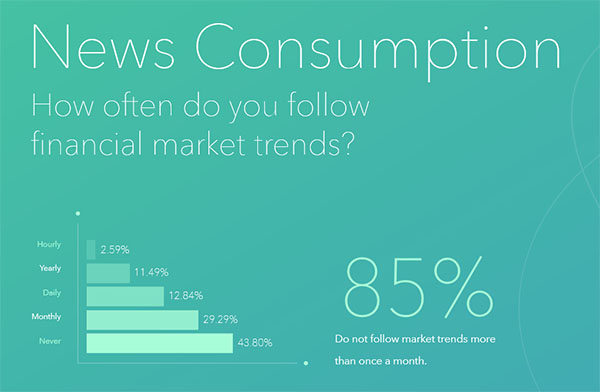 acorns news consumption