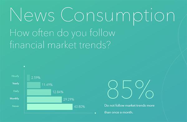 acorns news consumption