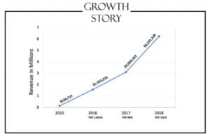growth story