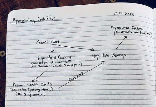 appreciating cash flow diagram