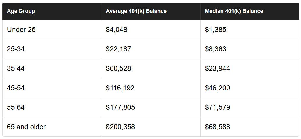 average 401k by age