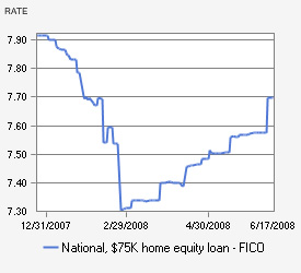 average equity loan rate