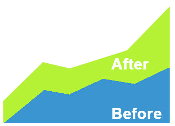 Before After Customer Values