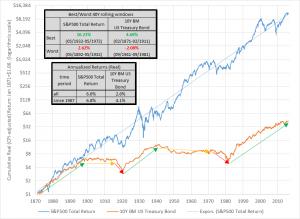 bonds riskier than stocks