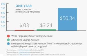 brightpeak savings chart
