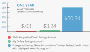 brightpeak savings rewards