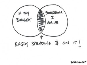 budgeting value