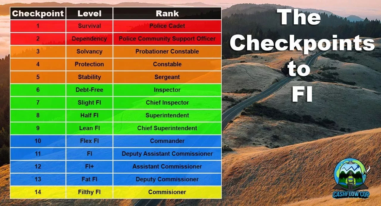 checkpoints to fi