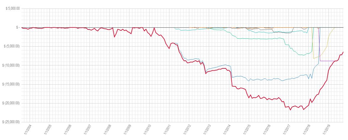 debt progress chart