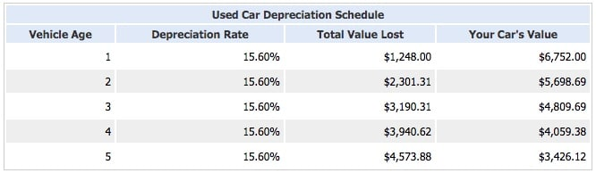 Car depreciation schedule