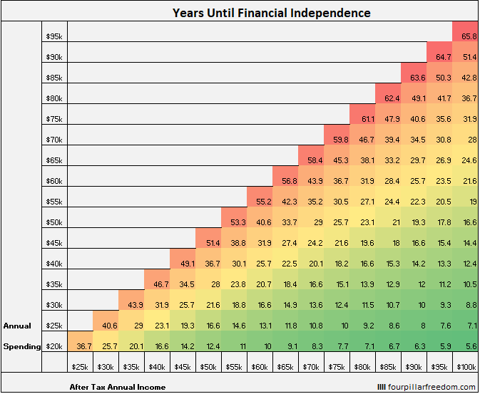 early retirement grid