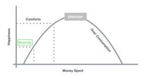 enough money chart