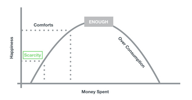 enough money chart