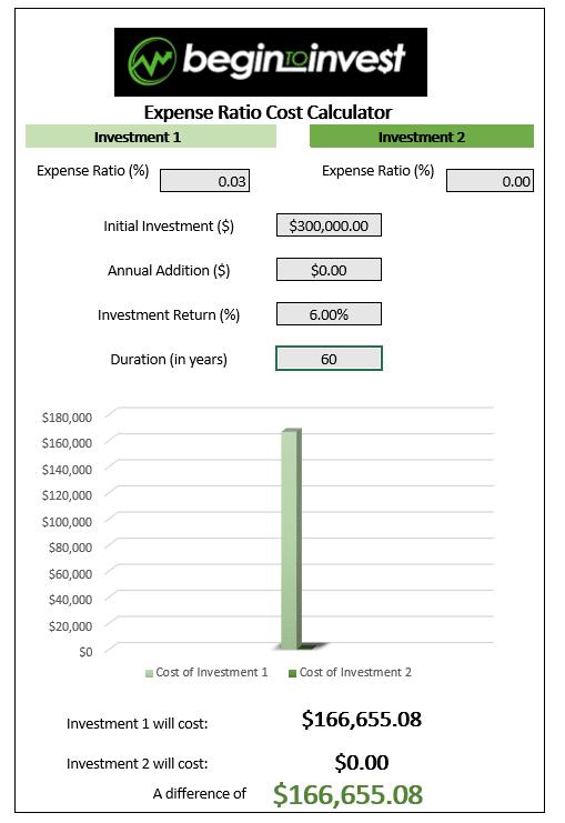expense ratio cost calculator