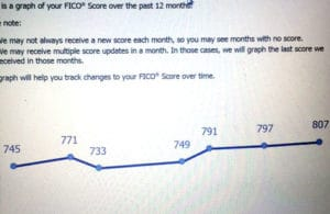 fico score test results