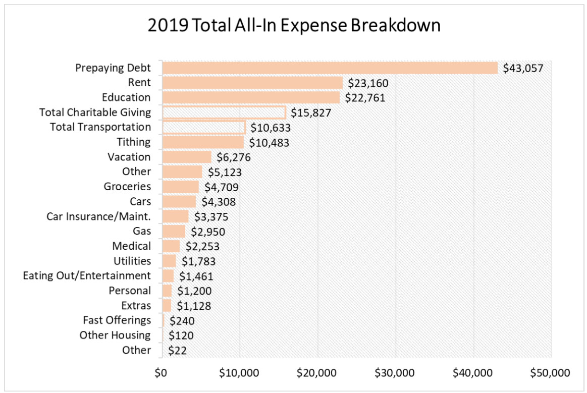 financial powerpoint - expense breakdown