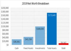 net worth breakdown
