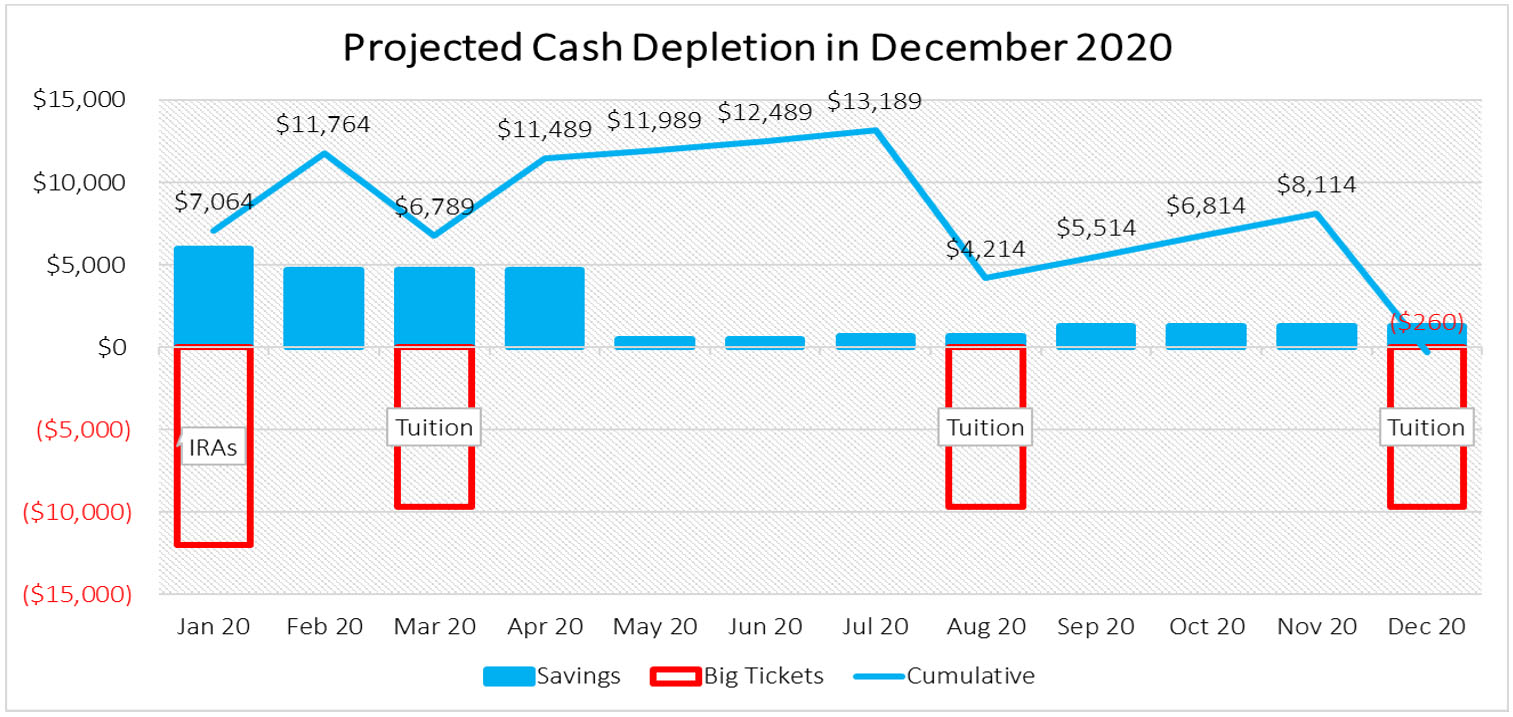 projected cash depletion