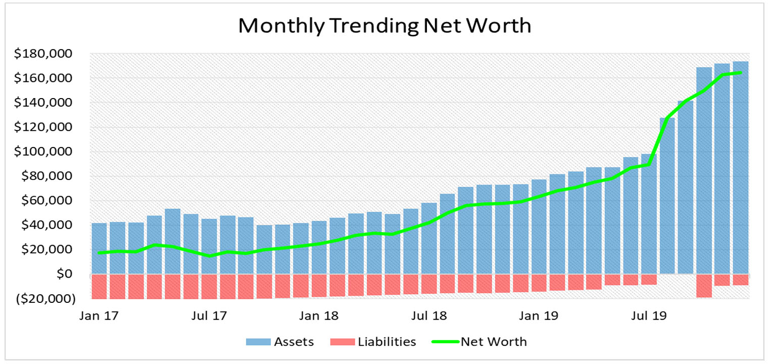 trending net worth