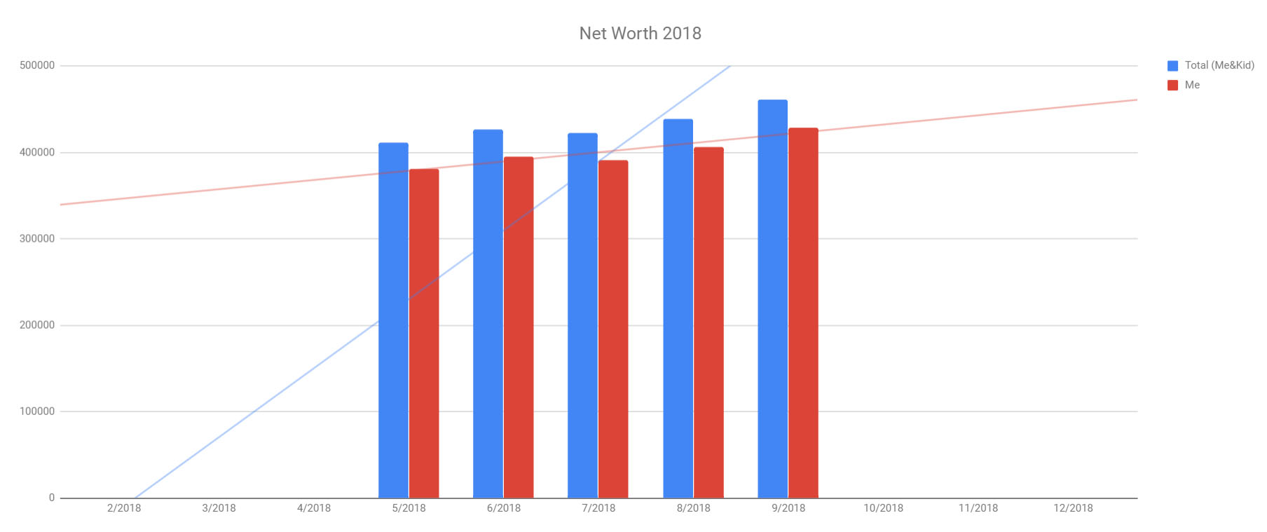 frugal pharmacist net worth graph