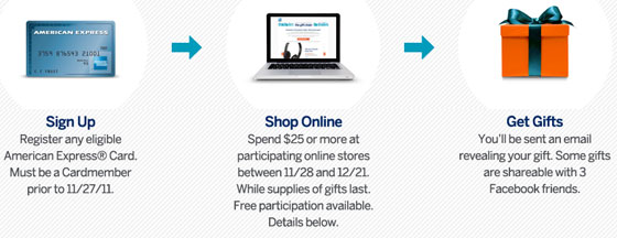 how the american express gift chain works