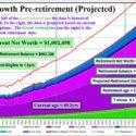 pre-retirement projected graph