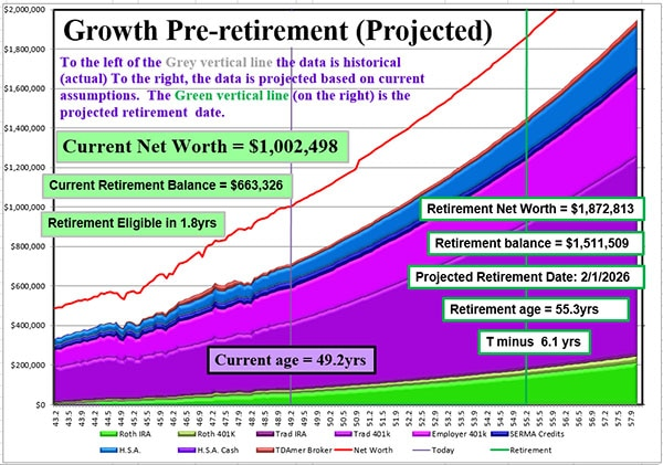 pre-retirement projected graph