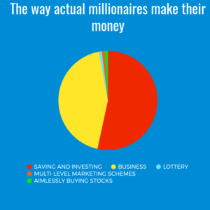 how millionaires make money