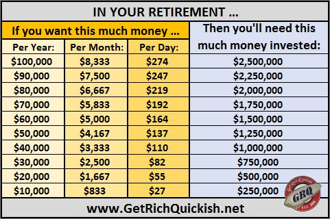 how much money need retirement