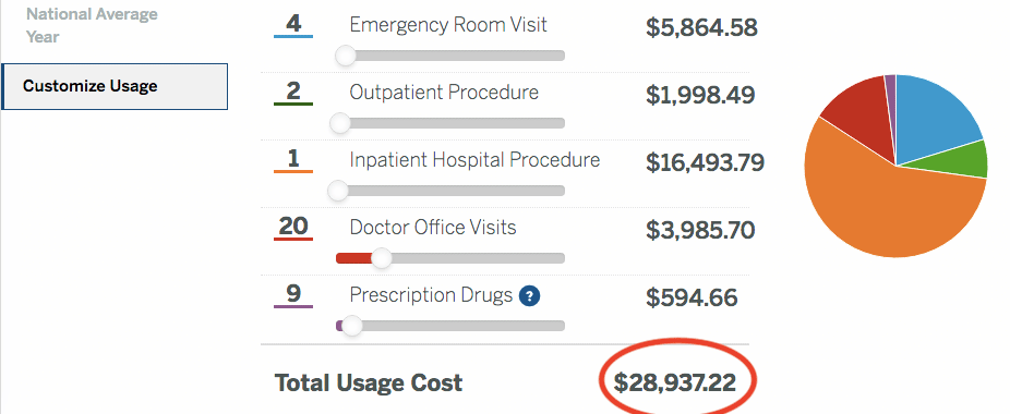 expensive healthcare costs