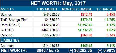 j. money net worth