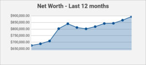 last 12 months net worth
