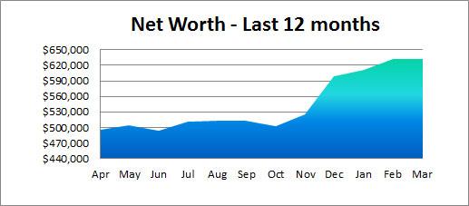 net worth - last 12 months