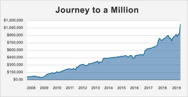 million dollar net worth journey