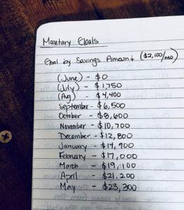 monetary goals list