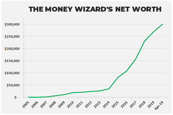 money wizard's net worth