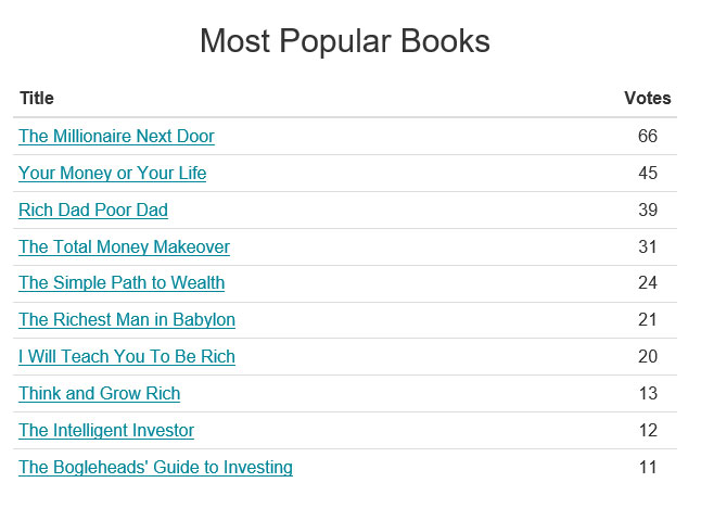 most popular finance books