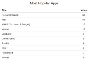 most popular financial apps