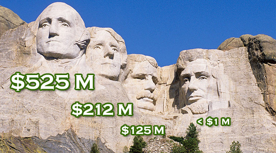 mt rushmore presidents' net worths
