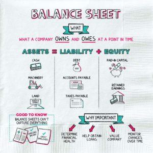 napkin finance - balance sheet