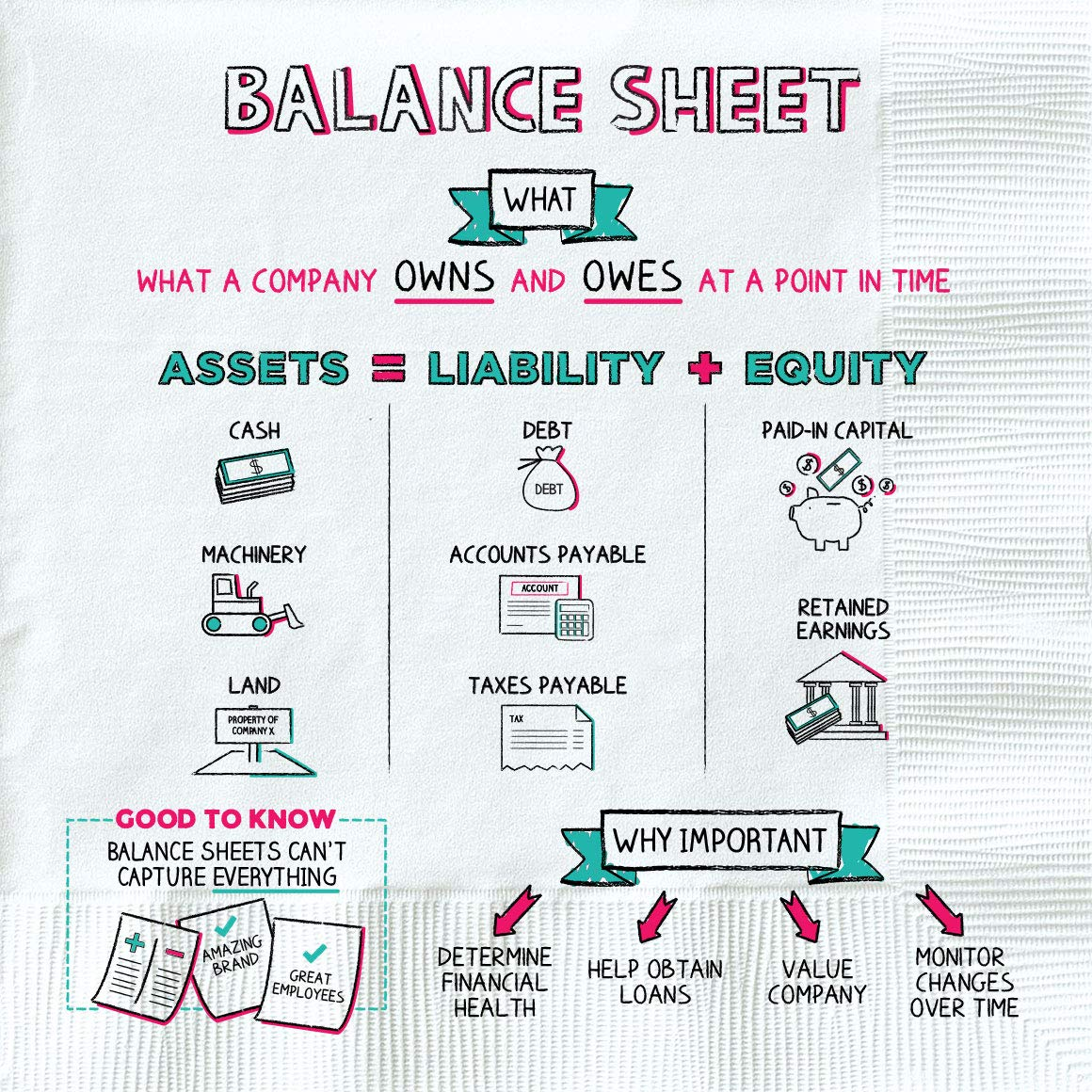 napkin finance - balance sheet