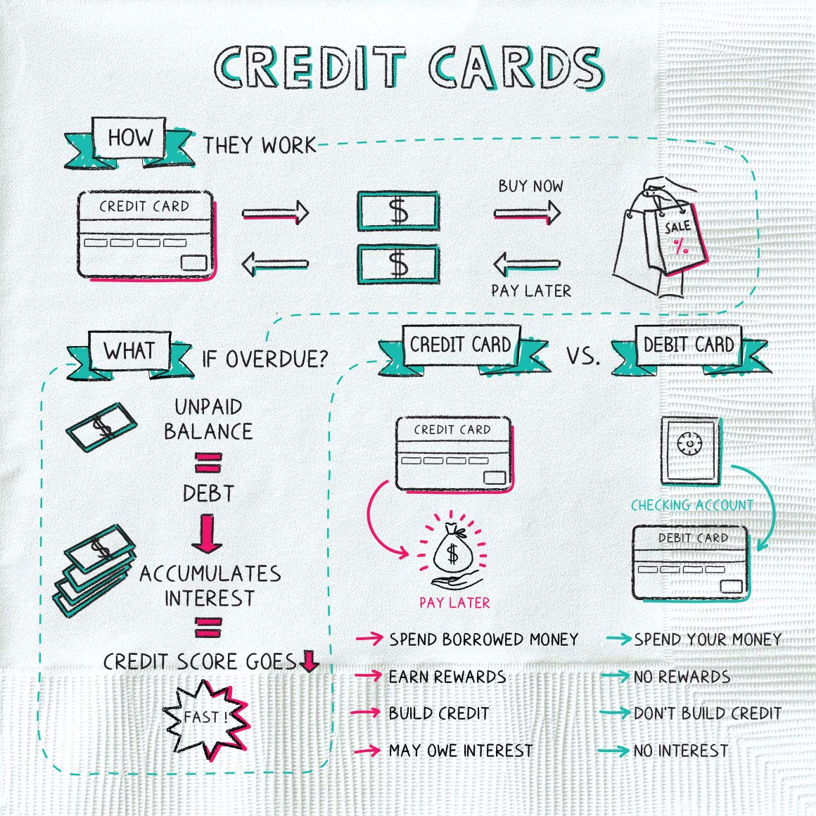 napkin finance - credit cardss