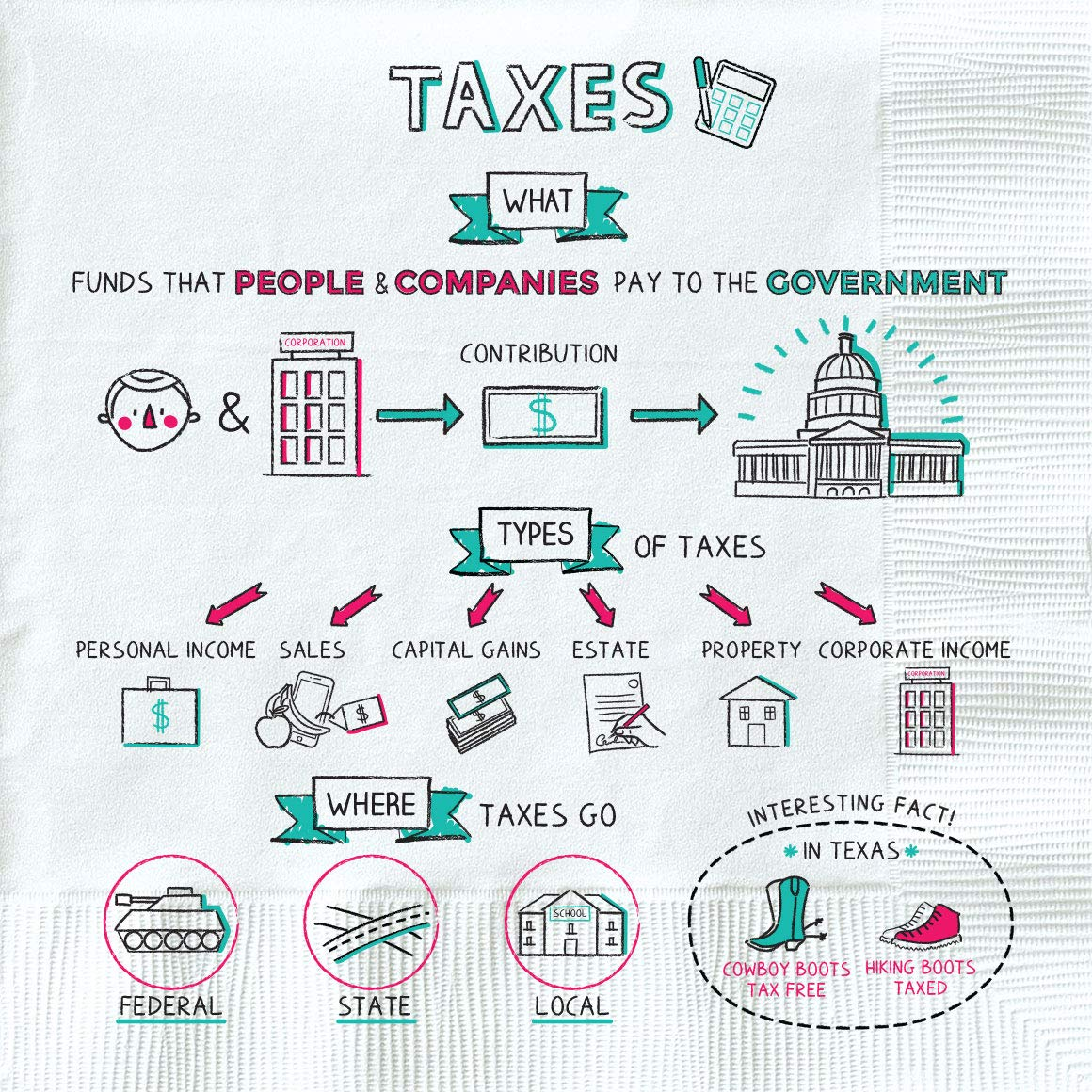 napkin finance - taxes